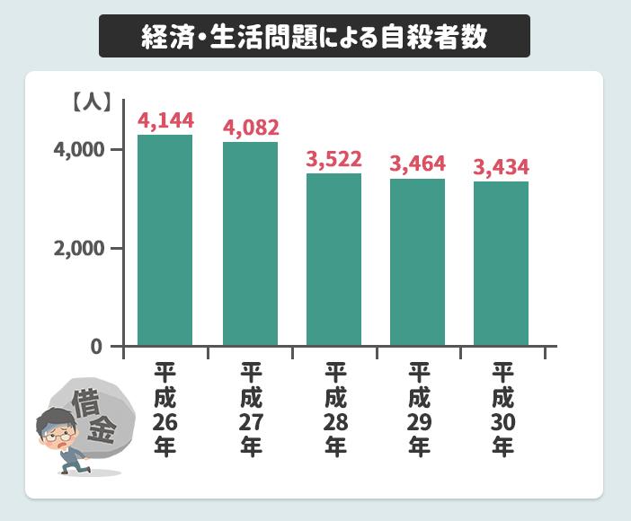 経済・生活問題による自殺者数